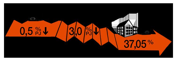 Maximum aftrek hypotheekrente snel omlaag