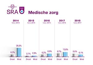 Hoge personeelskosten drukken resultaten 2018 medische zorg