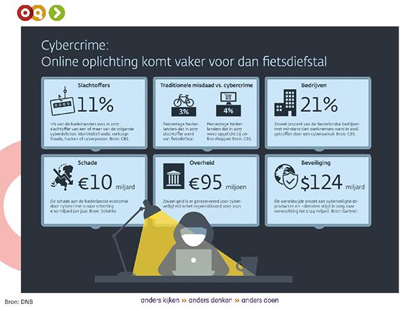 AVG: hoe beveilig je persoonsgegevens tegen digitale bedreigingen?