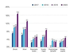 Mkb moet in 2020 meer innoveren om groei op peil te houden